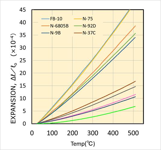 線熱膨張係数