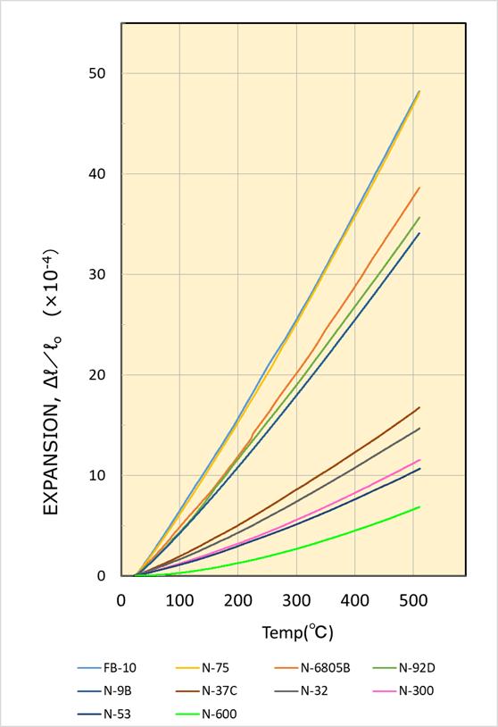 熱膨張率vs.温度のグラフ
