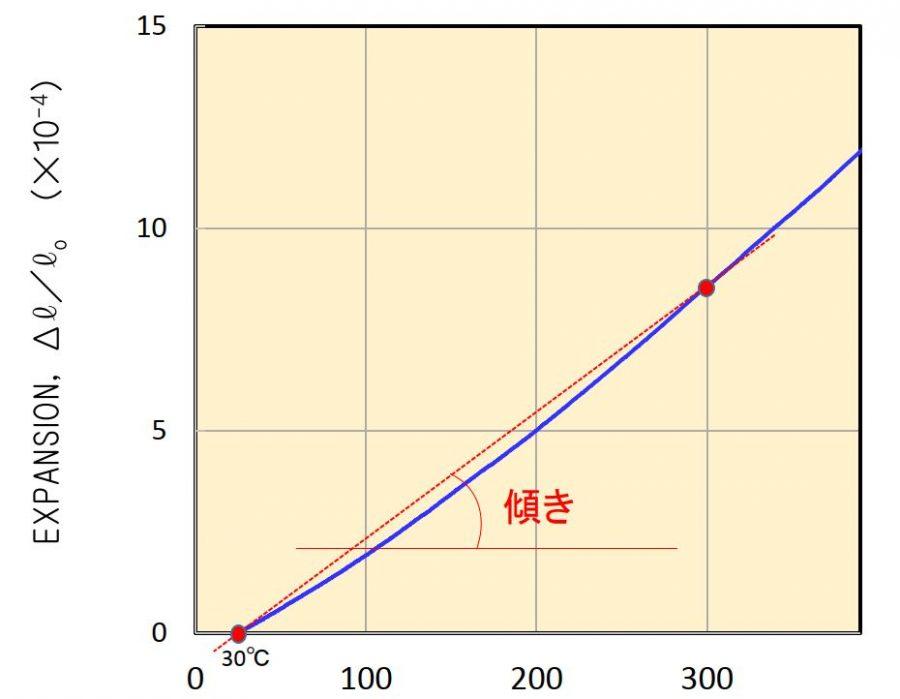 線膨張係数